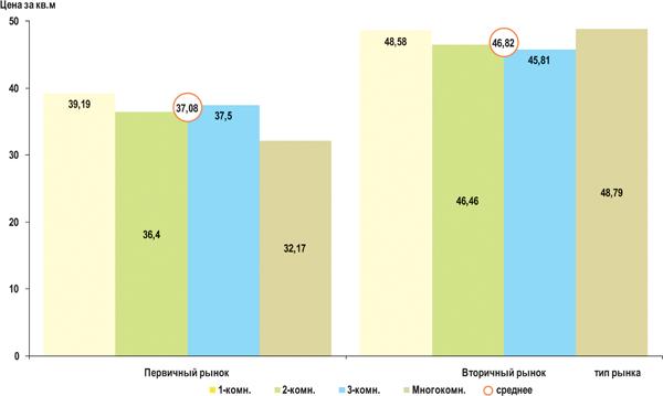Средняя цена предложения на рынке жилой недвижимости Омска в зависимости от количества комнат в 1 квартале 2013 г. (тыс.руб./кв.м)
