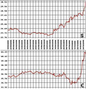 Курс евро на 10.01 2013