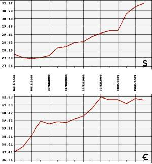 Курсы валют январь 2013