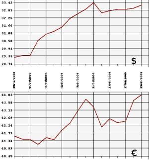 Курс евро на 20 декабря