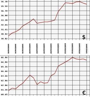 Выгодный курс доллара в омске