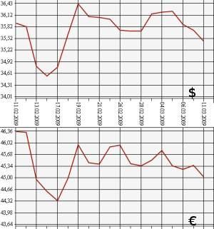 Курс покупки евро в омске