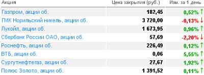 Котировки акций российских компаний