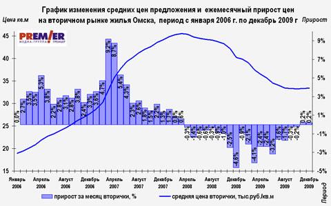 Недвижимость вторичка за 2009 год