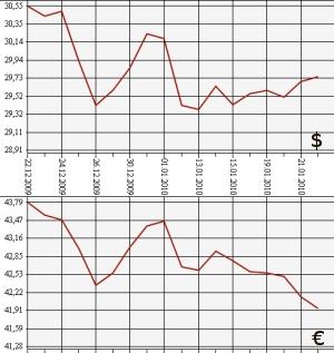 Курс евро на 22.12 2012