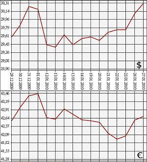 Курс доллара на 27.12 2012