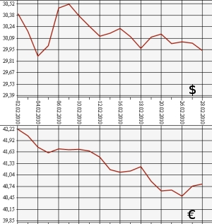 Курс долла к евро