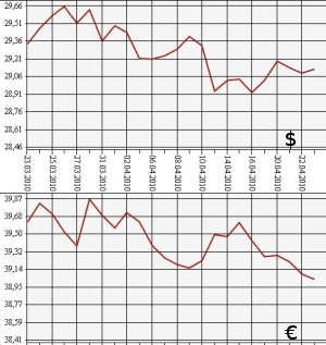 Курс доллара на завтра центробанк