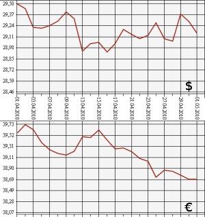 Курс доллара 2009