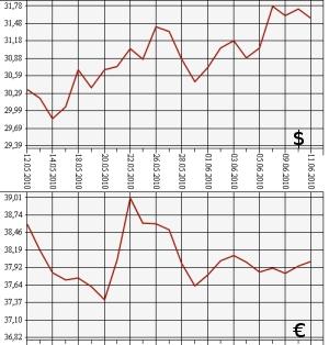 Лучший курс доллара в омске