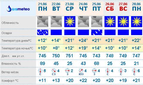 Талдомском погода в явленке на неделю