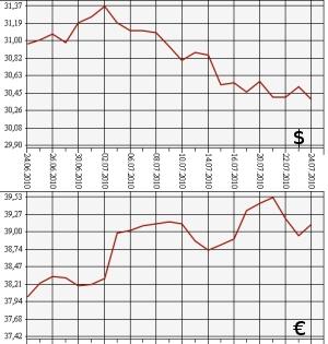 Курс доллара декабрь 2010
