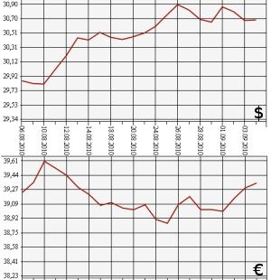 Курс доллара сентябрь 2010