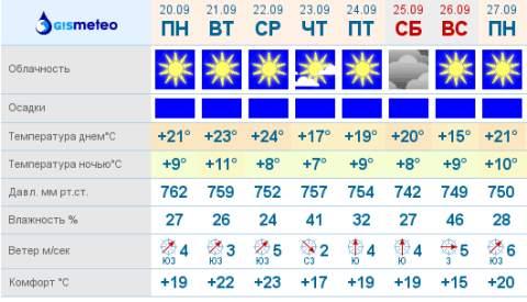 Погода в берёзовке гродненская область на 10 дней