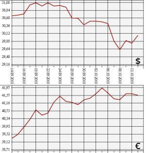 Курс доллара 2010