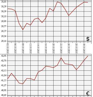 Курс евро 2010