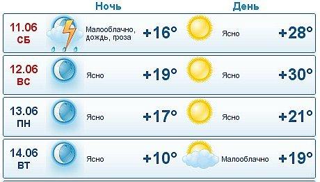 Погода в кинешме яндекс