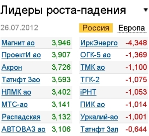 Котировки акций мрск центра