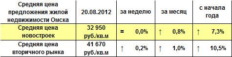 Средний курс доллара за месяц