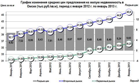 рафик изменения средних цен предложения на жилую недвижимость в Омске (тыс.руб./кв.м),  период с января 2012 г. по январь 2013 г.