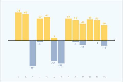 Топ-13 рейтинга событий за 2012 год