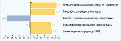 Топ-5 рейтинга событий за 2012 год
