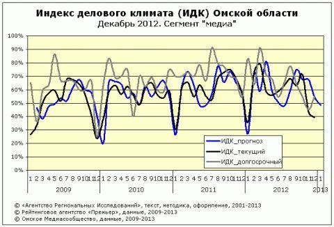 """ИДК за декабрь 2012 года сегмент """"Медиа"""""""