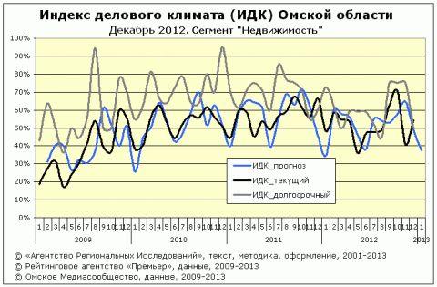 """ИДК за декабрь 2012 года сегмент """"Недвижимость"""""""