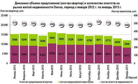 Динамика объема предложения (кол-во квартир) и количества агентств на рынке жилой недвижимости Омска, период с января 2012 г. по январь 2013 г