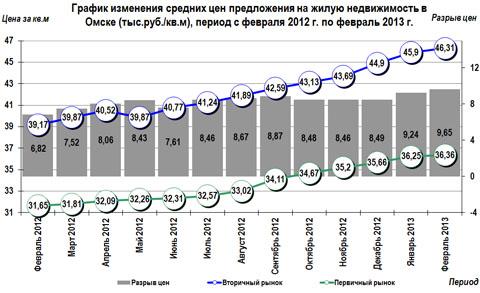 График изменения цен на недвижимость в Омске с февраля 2012 г. по февраль 2013 г.