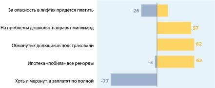 Топ-5 рейтинга событий за январь 2013 года