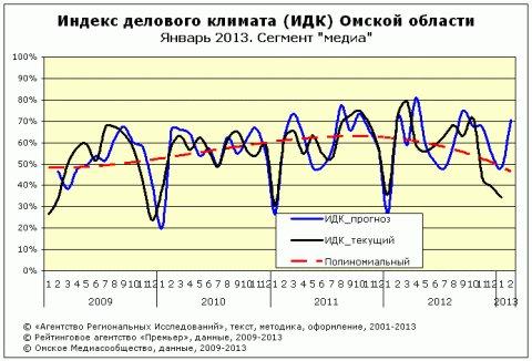 """ИДК за январь 2013 года сектор """"Медиа"""""""