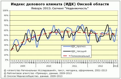 """ИДК за январь 2013 года cектор """"Недвижимость"""""""