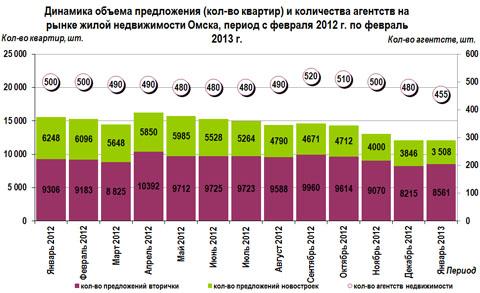 Динамика объема предложения (кол-во квартир) и количества агентств на рынке жилой недвижимости Омска, период с февраля 2012 г. по февраль 2013 г.