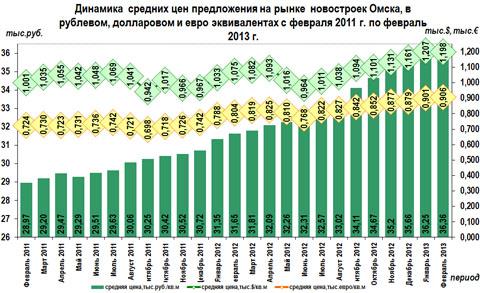 Динамика  средних цен предложения на рынке новостроек Омска, в рублевом, долларовом и евро эквивалентах с февраля 2011 г. по февраль 2013 г.