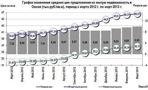 График изменения средних цен предложения  на жилую недвижимость в Омске (тыс.руб./кв.м),  период с марта 2012 г. по март 2013 г.