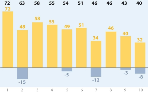 Рейтинг событий за февраль 2013 года