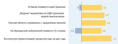Топ-5 рейтинга событий за февраль 2013 года