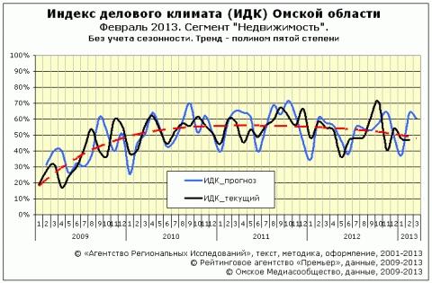 """ИДК за февраль 2013 года cектор """"Недвижимость"""""""