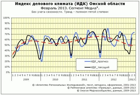 """ИДК за февраль 2013 года сектор """"Медиа"""""""