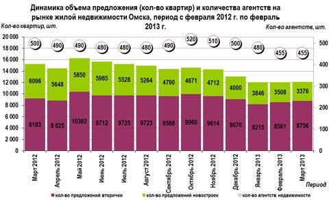 Динамика объема предложения (кол-во квартир) и количества агентств на рынке жилой недвижимости Омска, период с марта 2012 г. по март 2013 г.