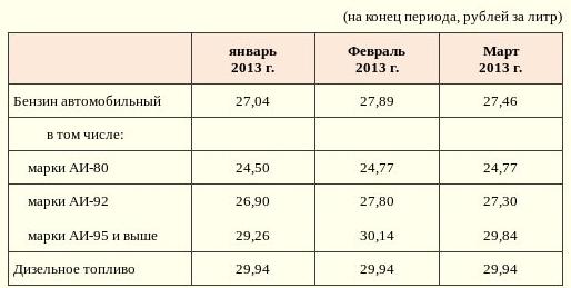 Курс валют в омске сегодня
