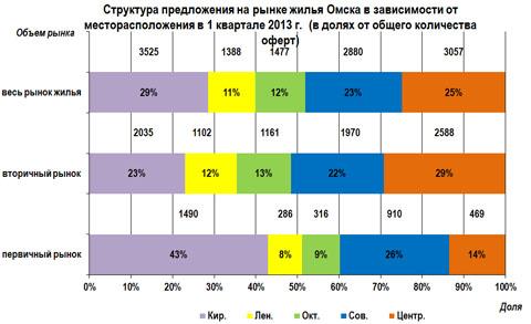Структура предложения на рынке жилья Омска в зависимости от месторасположения в 1 квартале 2013 г.