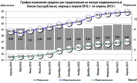 График изменения средних цен предложения на жилую недвижимость в Омске (тыс.руб./кв.м), период с апреля 2012 г. по апрель 2013 г.