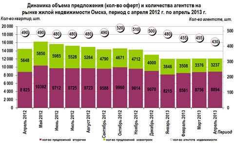 Динамика объема предложения (кол-во оферт) и количества агентств на рынке жилой недвижимости Омска, период с апреля 2012 г. по апрель 2013 г.