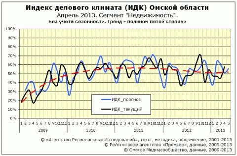 """ИДК за апрель 2013 года cектор """"Недвижимость"""""""