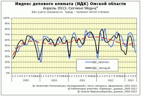 """ИДК за апрель 2013 года сектор """"Медиа"""""""