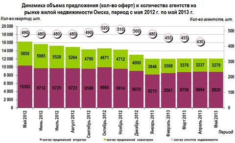 Динамика объема предложения (кол-во оферт) и количества агентств на рынке жилой недвижимости Омска, период с мая 2012 г. по май 2013 г.