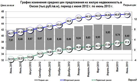 График изменения средних цен предложения  на жилую недвижимость в Омске (тыс.руб./кв.м), период с июня 2012 г. по июнь 2013 г.