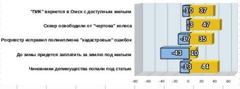 Топ-5 рейтинга событий за май 2013 года